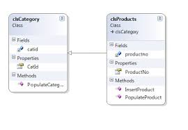 A detailed UML Class Diagram showing the Pizza ordering system