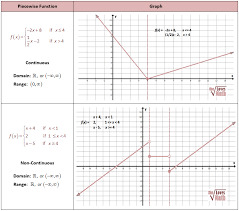 Piecewise Functions   She Loves Math Piecewise Continuous and NonContinuous