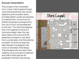 Retail Floor Plan Creator Retail Design And Planning Or How To Design Great Store