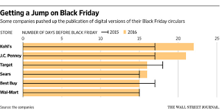 Thursday Thanksgiving Sales Retailers Push Early Start To Black Friday Sales Wsj
