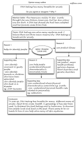 informative essay outline images about writing help on pinterest     English Composition   Creating an Outline for an Essay  This page should  help you formulate effective outlines for most of the essays that you will  write