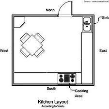 Home Design Plans As Per Vastu Shastra Vastu Tips For Your Kitchen Renomania