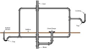 Bathroom Plumbing Supply  Drainage Systems Part - Plumbing for bathroom