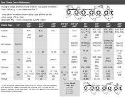 cutter u0027s choice online pitch u0026 gauge reference chart