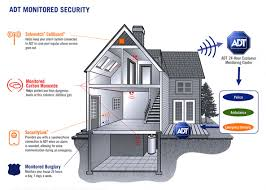 A solution wireless home security with updated technological aspects