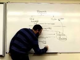 Writing The Methodology Chapter In A Dissertation Research Methodology Course  Self Study