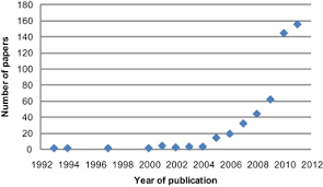 Number of scientific papers using the terms    payment s  for ecosystem