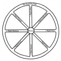 vipassana wheel