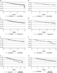 effect of aspirin and nsaids on risk and survival from colorectal