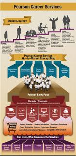 Pearson Career Services Infographic Pinterest