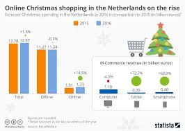 E commerce worldwide Infographic   Online Christmas shopping in the Netherlands on the rise Statista