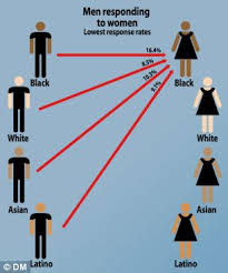Racial dating graphic women lowest responses