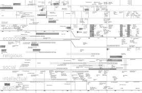 AP Euro Full Timeline Complete jpg