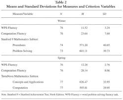 academic onefile document an exploratory validation of