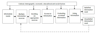 Access to and Usage of Information among Rural Communities  a Case