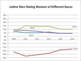 Racial preferences in online dating   Long Island Report Long Island Report Latinos found black women less attractive than the average woman  while finding Asian  Latina  and white women to be more attractive than the average woman