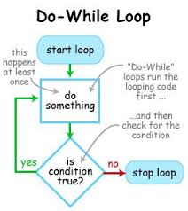 java do while loop with examples java tutoring
