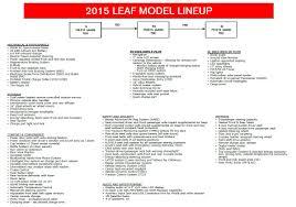 nissan leaf year changes 2015 nissan leaf new color choice range changes