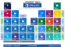 how is the modern periodic table organized john yassa u0027s blog microsoft till the end