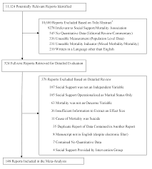 social relationships and mortality risk a meta analytic review