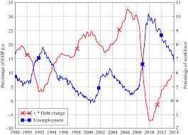 endogenous money and effective demand review of keynesian economics