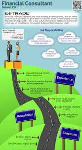 Management Consultant Resume Sample by 74 Best Infographic Job Descriptions Images On Pinterest