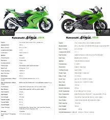 the xbhp ninja 650r review page 2
