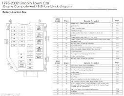 haynes manual 2003 lincoln towncar drock96marquis u0027 panther platform fuse charts page