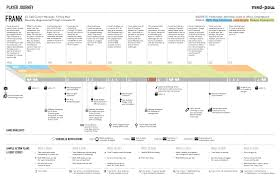 Mental Map Definition Visual Guide To Customer Journey Mapping Process