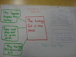 words in the word thanksgiving thinking maps powered by oncourse systems for education