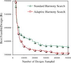 adaptive harmony search method for structural optimization