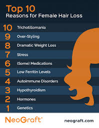 Psoriatic Arthritis And Hair Loss Top 10 Reasons Females Lose Their Hair Neograft Resources