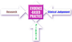 Evidence Based Practice in Nursing Research Papers on Quality in     Paper Masters