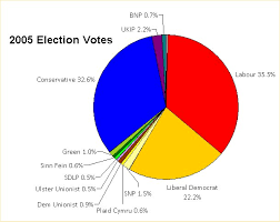 United Kingdom general election, 2005