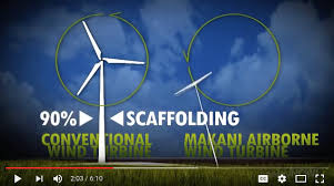 High Altitude Wind Power Reviewed   Energy Matters Euan Mearns Figure    The Makani concept emulates that of a wind turbine but can reach much higher altitude and generate more electricity using a lighter device