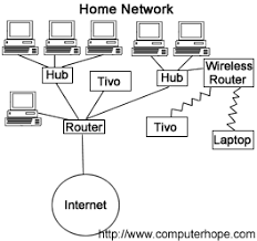 Design A Home Network Connected By An Ethernet Hub What Is A Router