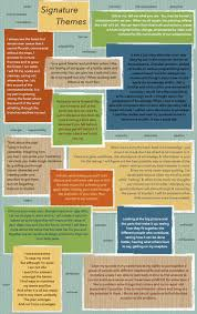 Tips for Writing a Personal Statement THEMES TO AVOID Lies  This includes information that may Talon Ink