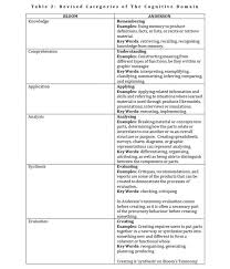 images about Earth Day activities on Pinterest   Activities     The Critical Thinking Co  Critical Thinking TACTICS For Nurses  Achieving The IOM Competencies