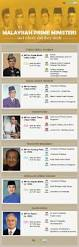 Job Resume Malaysia by Malaysian Prime Ministers And Where Did They Study