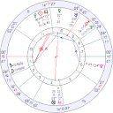 Which is my correct birthdate?' - free weekly Horary Astrology