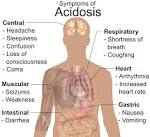 File:Symptoms of <b>acidosis</b>.svg