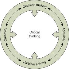Critical Thinking and Nursing Practice Chapter    Dr  Wajed     FC  Critical Thinking  the Nursing Process  and Clinical Judgment
