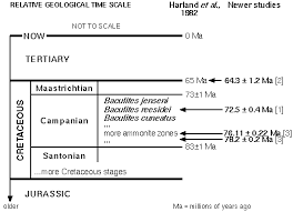 Radiometric Dating and the Geological Time Scale Talk Origins comparing new radiometric dates to the scale