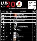 Seed Chart] Seed Chart Top 20 วันที่ 29 กันยายน 2556 | โหลดเพลง ...