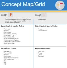 Map Grid 1 Design Search Systematic Review Library Guides At Monash