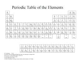 how is the modern periodic table organized alternative periodic tables updated now with a final thought