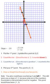 Graphing Slope Algebra Class com graphing slope
