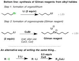 gilman Master Organic Chemistry