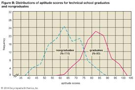 statistics  distribution chart of aptitude scores    Kids     Kids Britannica statistics  distribution chart of aptitude scores