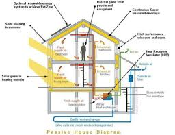 Eco Home Designs by 28 Home Design Diagram Home Wiring Plan Software Making